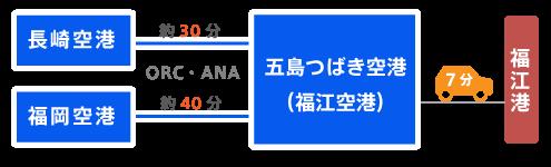 空路での所要時間。五島市の「五島つばき空港」へは長崎から30分、福岡から40分の直行便が出ています。福江からは船で上五島に渡る必要があり、空港から福江港までは車で7分です。