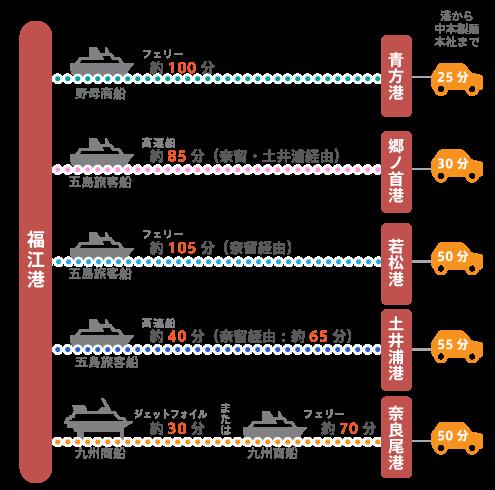 福江港から上五島の5つの港への船の時間と、港から中本製麺本社への車での所要時間。最短80分、最長155分となります。