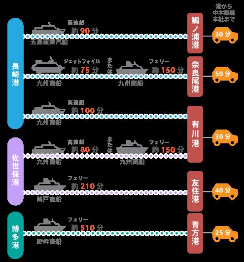 福岡、長崎本土から上五島への船の時間と、各港から中本製麺本社への車での所要時間。福岡の博多港からは約9時間、佐世保港および長崎港からは最短120分で中本製麺へ着きます。